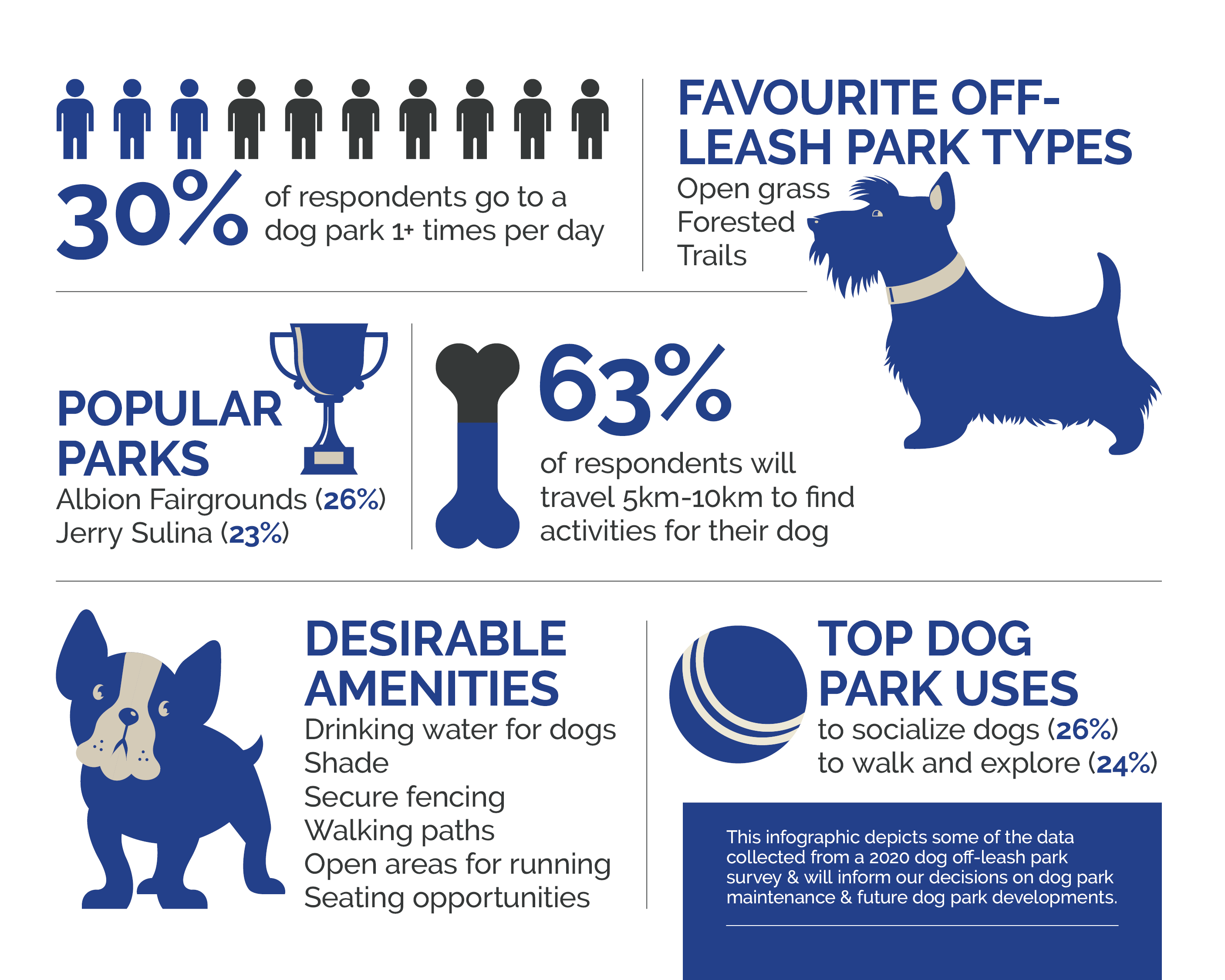 Parks_DogInfographic_Fall2020Survey